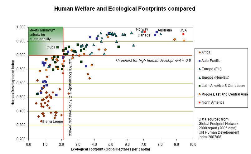 4Ecological Footprint