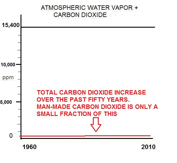 carbon-dioxide-and-water1.jpg?w=640