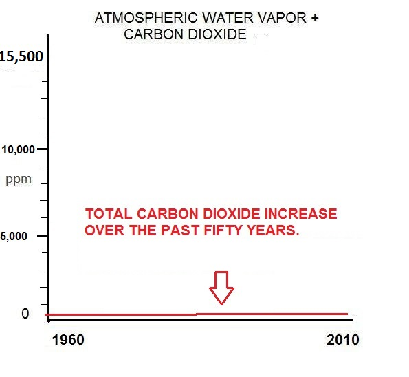 carbon-dioxide-and-water1
