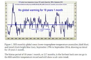 `no global warming 18 years