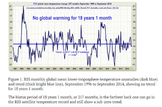 `no global warming 18 years