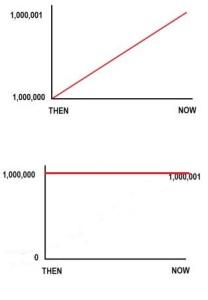 population honest graph