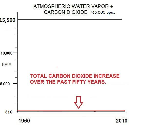 Scary graph including water vapor