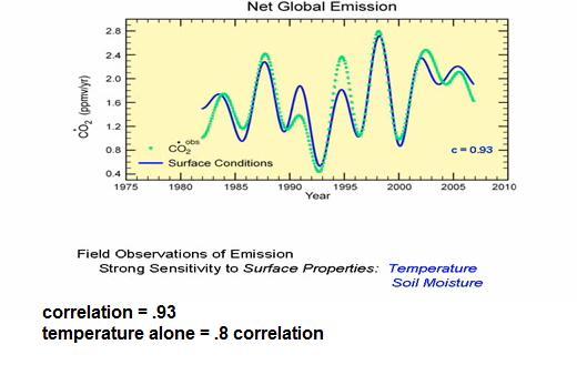 `soil temperature, moisture drive global CO2 emission